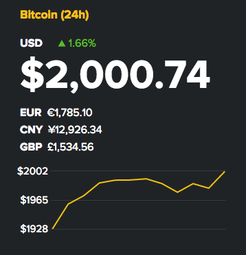 Breaking: Bitcoin Breaks $2,000 To Cap Record-Setting Week For Cryptocurrencies
